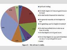 Statistiek Waar Om Geld Te Online Verdien In SuidAfrika