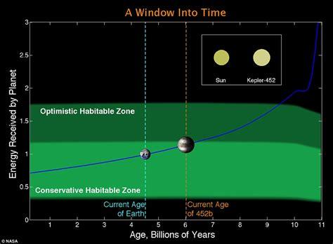 Earth Kepler Most Similar Planet Ours