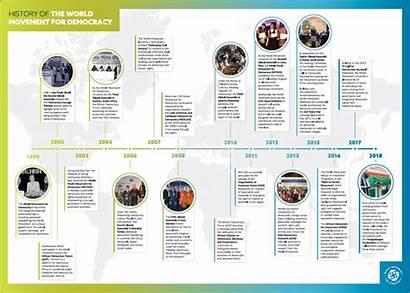 Timeline Democracy
