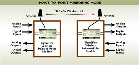 Wireles Signal Diagram by Wireless I O System Signalfire Wireless Telemetry