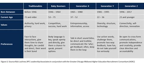 The Abcs Of Working With Generation X, Y And Z