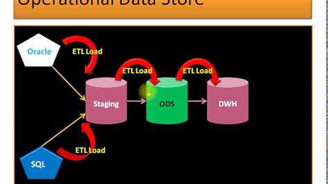 operational data store youtube