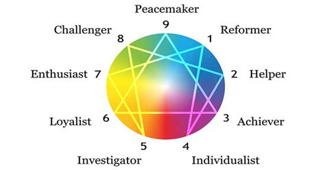 This 9 Personality Test Reveals Your True Personality Type