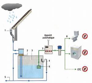 Récupérateur D Eau De Pluie Enterré : pompe a eau pour r cup rateur d 39 eau de pluie ~ Premium-room.com Idées de Décoration