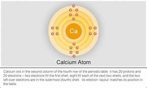 Periodic Table Columns And Rows