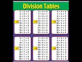 5th grade place value chart division tables 1 12 coffemix