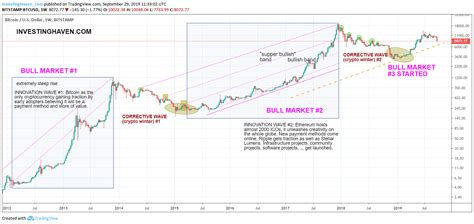 According to ivan, this giant triangle on a bitcoin long term chart may result in the price dumping all the way down to mid 1,000s. Is Bitcoin's Powerful Uptrend Intact Going Into 2020? Yes ...