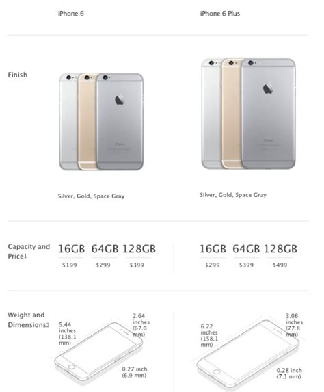 iphone 6 storage difference between iphone 6 and iphone 6 plus