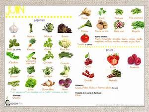 Calendrier Fruits Et Légumes De Saison : calendrier fruits et l gumes de saison cocoon moi ~ Nature-et-papiers.com Idées de Décoration