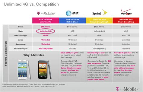 unlimited data cell phone plans official t mobile introduces new 4g data plan that s