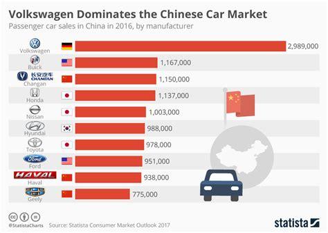 Volkswagen Dominates The Chinese Car Market