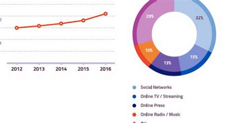 The Media Habits Of Millennials, Generation Z, And The ...