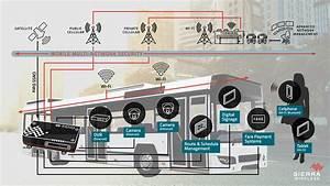 Sierra Wireless Launches Industry