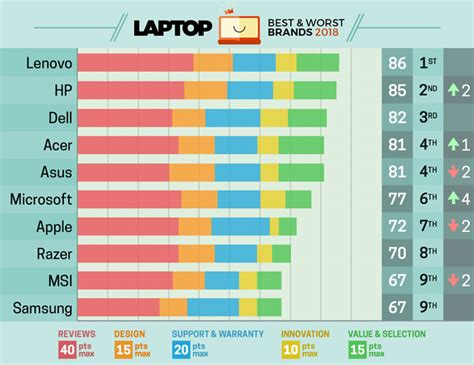 Best Laptop Brands Of 2018  Ratings And Report Cards