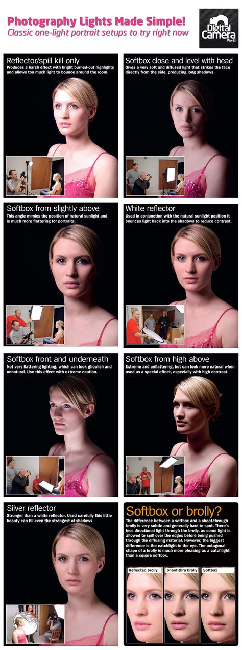 7 Simple Single Light Portrait Setups [illustrated