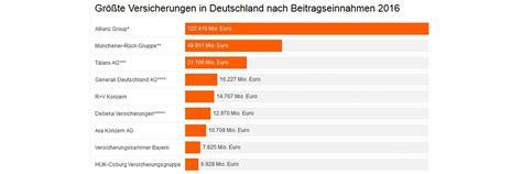 Die 10 größten Versicherungen in Deutschland | DAS INVESTMENT