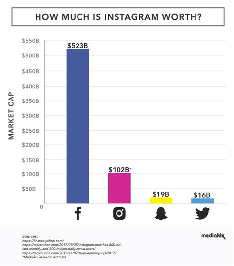 How Much Is Instagram Worth Now? Over $100 Billion [chart]