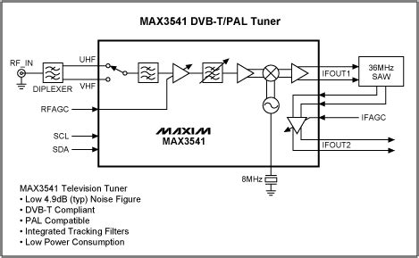 Dvb T Receiver Block Diagram by Max3541 Dvb T Pal Tuner Reference Schematic Maxim