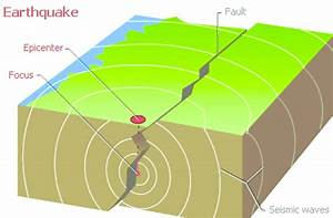 Graphic Imitation Of An Earthquake