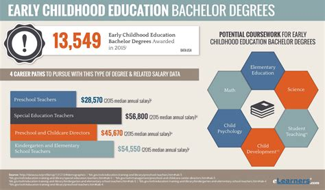 Early Childhood Education Bachelors Degree Online  Online. Pegfilgrastim Side Effects Best Voip Services. Lasik Eye Surgery Minnesota The Map Network. Alternative To Hootsuite Legal Writing Course. Td Ameritrade Commercial Cost Ssl Certificate. Volkswagen Dealers In Nh Ira Mazda Danvers Ma. 3 Phase Power Distribution Panel. Storage Units Houston Texas Ok To Pay Stamp. Ingredients In Deodorant Free Sport Tv Online