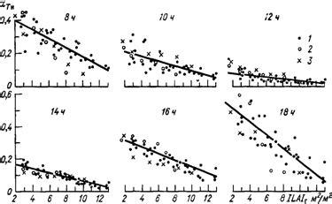 Определение прихода солнечной радиации расчет долгосрочных тепловых характеристик системы солнечного теплоснабжения