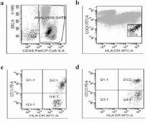 Flow Cytometric Dot Plot Panels Show Representative Data