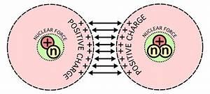 File Nuclear Fusion Forces Diagram Svg