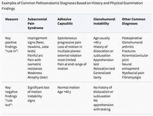 Classification Of Shoulder Pain