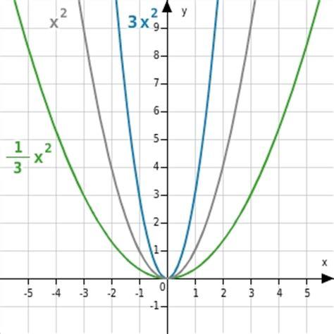 scheitelpunktform parabeln verschieben strecken und