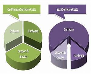 saas pricing model template - saas erp pricing model