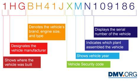 Free Vin Lookup  Vehicle Vin Decoder & Info Dmvorg