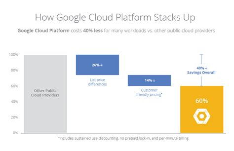 cloud calculator pricing price performance leadership cloud platform