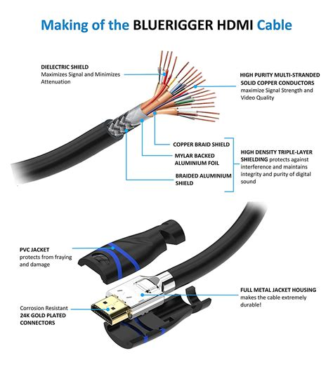 new bluerigger in wall high speed hdmi cable cl3 15 25 35 50 ebay