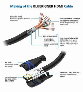 New Bluerigger In-wall High Speed Hdmi Cable