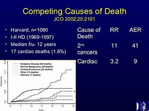 Cardiovascular Implications of Radiation Therapy