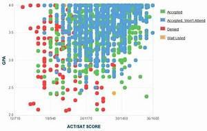 Loyola University Chicago GPA, SAT, ACT Admissions Data