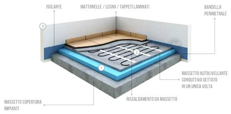 riscaldamento a pavimento difetti riscaldamento a pavimento caratteristiche pregi difetti