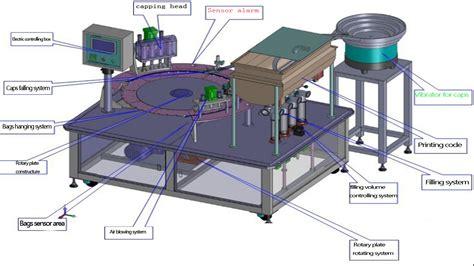 juice milk yogurt liquid filling capping sealing machine pouch bags packaging machinery