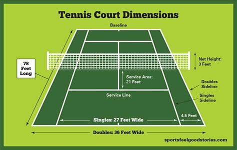 Its width is 27 feet (8.23 meters) for singles matches and 36 feet (10.97 meters) for doubles matches. What is the size of a tennis court in meters, MISHKANET.COM