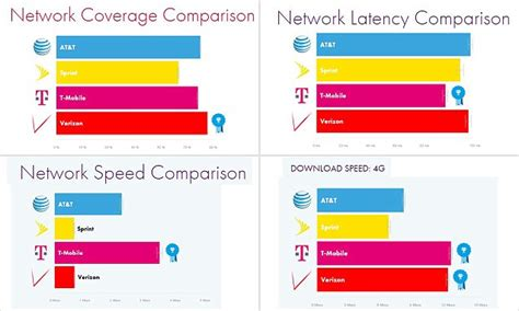 mobiles klimagerät test t mobile tops the chart as fastest network and at t and