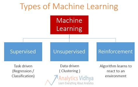 machine learning basics for a newbie machine learning
