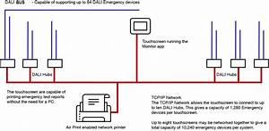 Monitor Dali Emergency Operating System