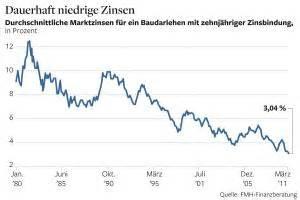 Solide Finanzieren Zinsniveau Mit Langzeitwirkung by Beliebtes Wohneigentum Immobilienrausch Zieht Deutsche In