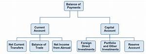 Current Account, Balance of Trade