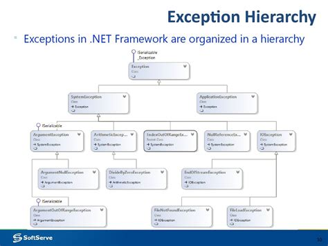 c exception handling handling errors during the program