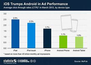 World Coffee Price Chart Chart Ios Trumps Android In Ad Performance Statista