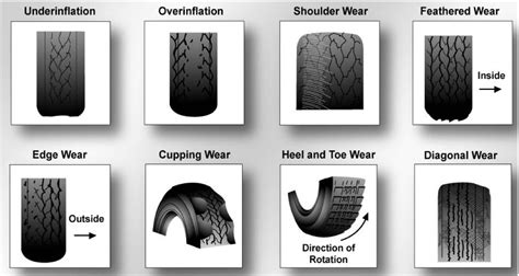 Different Types Of Tire Wear