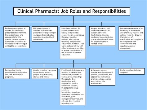 Pharmacist Responsibilities by Common Shared Responsibilities Between Ppt