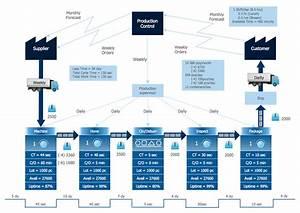 Value Stream  U0026 Process Flow Diagramming Software
