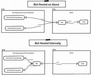Azure - Can I Host A Ms Bot Framework Node Js Instance On-premises